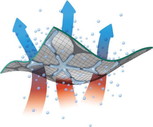 moisture management tester 4